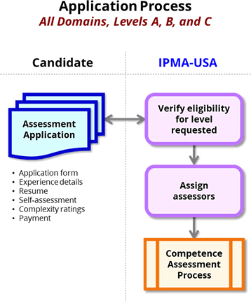 Application Process, Levels A, B, and C