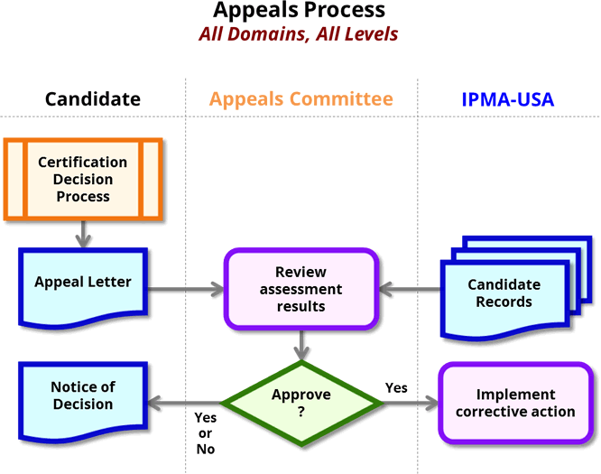 cert appeals process